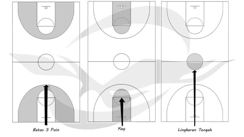 Jenis posisi pada lapangan basket